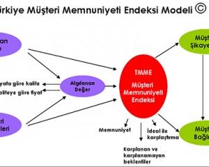 Türkiye Müşteri Memnuniyeti Endeksi'nde 34. çeyrek sonuçları açıklandı: Ulusal Endeks 0,3 puan düştü