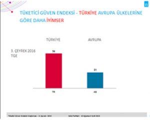 Türkiye, Avrupa'ya göre daha iyimser