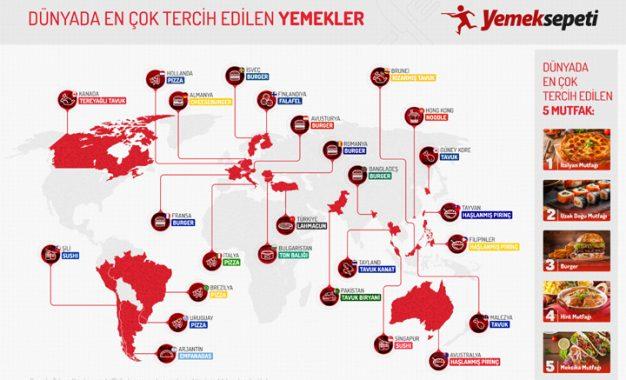 Avrupalılar dünya mutfaklarını, Türkler geleneksel lezzetlerini tercih ediyor