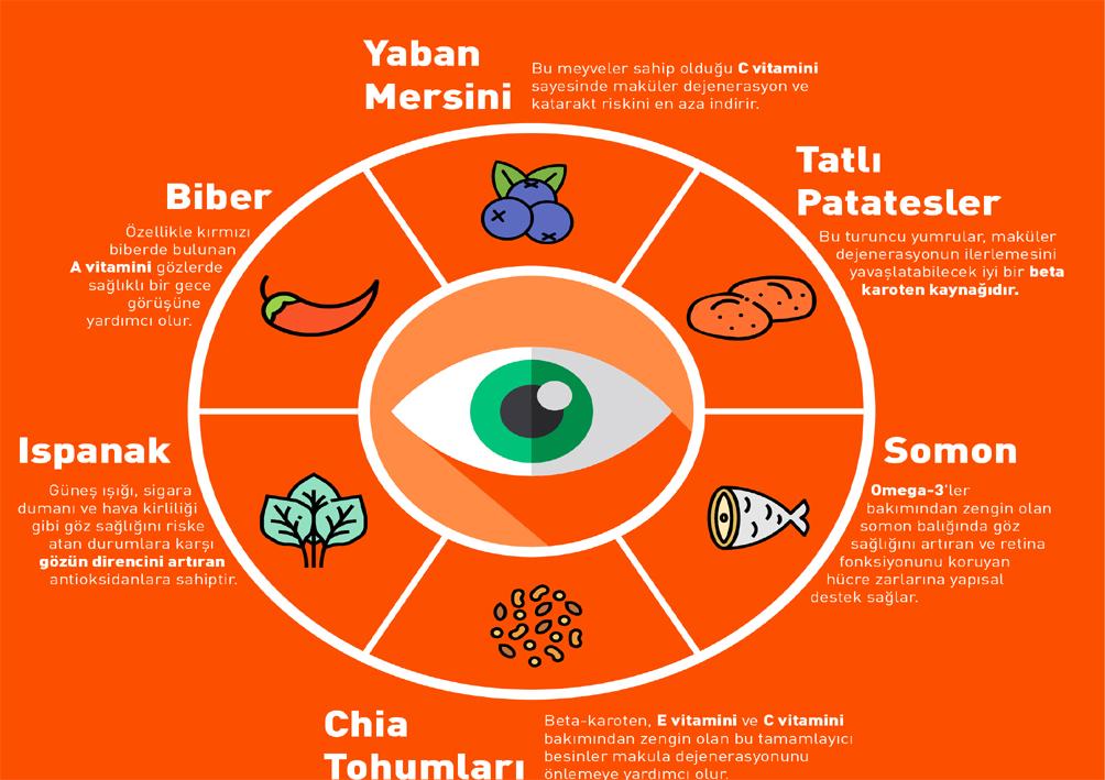 Göz saglığı için faydalı 6 besin
