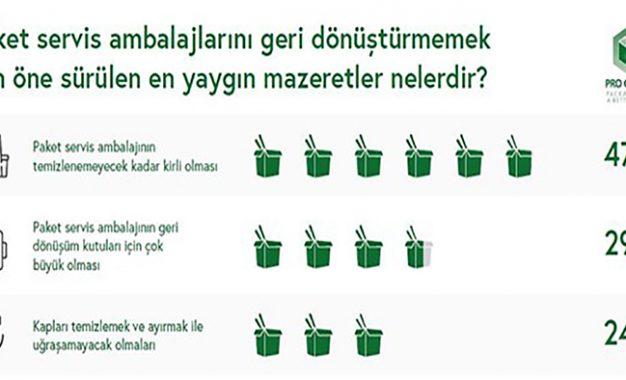 Türklerin yarısından azı fast food ambalajlarını geri dönüştürüyor